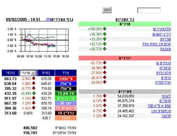 מסחר בבורסה למתחילים